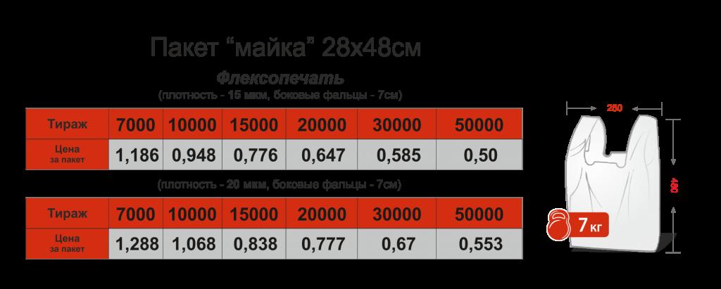 Цены на пакеты с логотипом от 200 шт Chernigov Package фото1