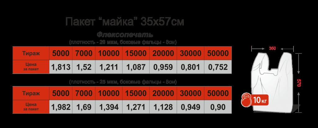Цены на пакеты с логотипом от 200 шт Chernigov Package фото2