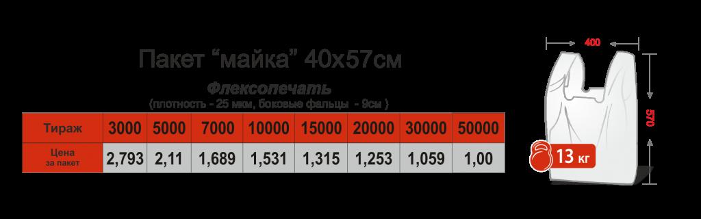 Цены на пакеты с логотипом от 200 шт Chernigov Package фото3